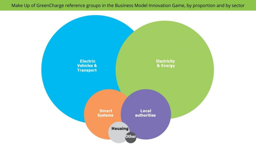Business Model Innovation Game