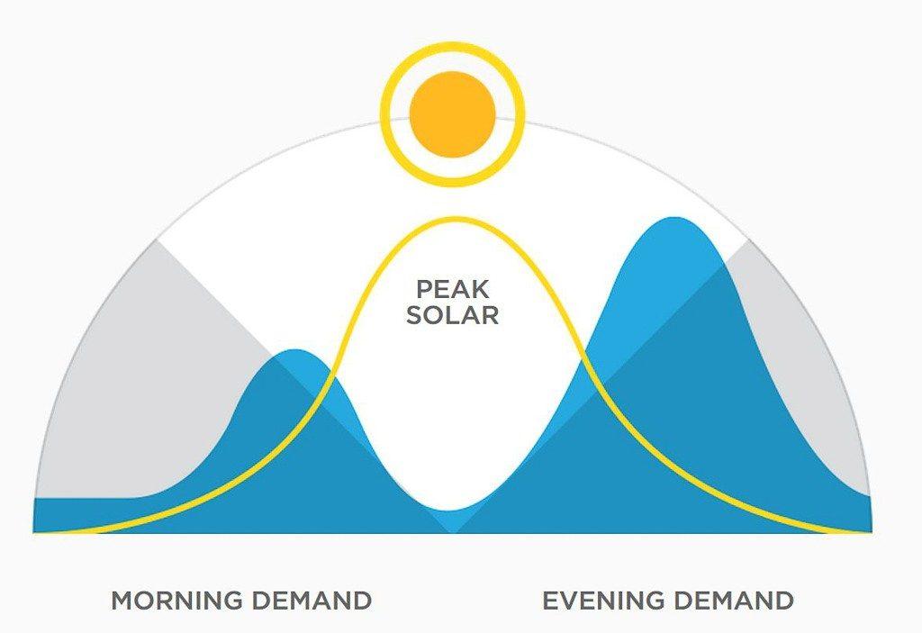 Power and demand visualisation
